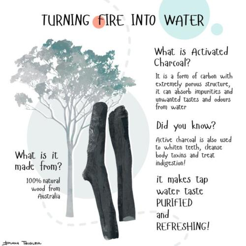 Turning fire into water